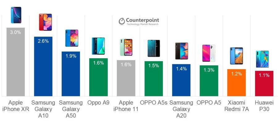 グローバルにおける2019年第3四半期のスマートフォンシェアトップ10