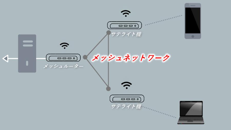 メッシュWi-Fiの仕組み