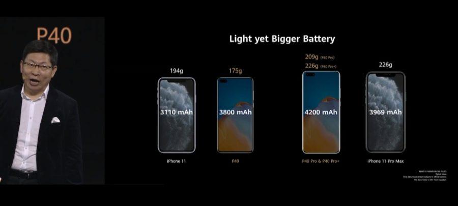 P40シリーズとiPhone 11のバッテリー容量と本体サイズの比較